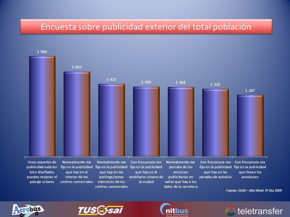 Encuesta sobre publicidad exterior del total población Fuente: EGM – Año Móvil 3ª Ola 2009