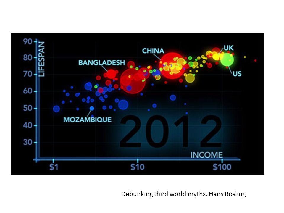Debunking third world myths. Hans Rosling