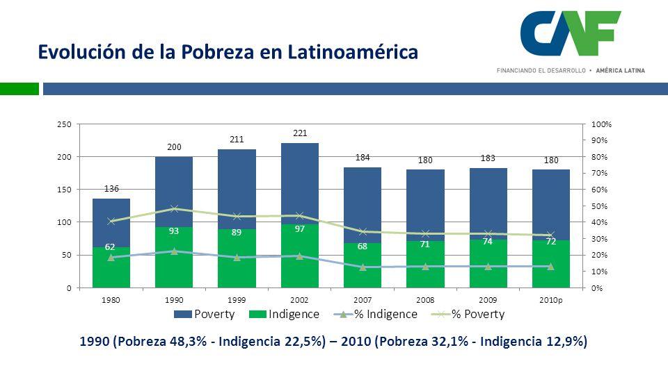 Evolución de la Pobreza en Latinoamérica 1990 (Pobreza 48,3% - Indigencia 22,5%) – 2010 (Pobreza 32,1% - Indigencia 12,9%)
