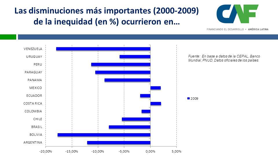 Las disminuciones más importantes (2000-2009) de la inequidad (en %) ocurrieron en… Fuente: En base a datos de la CEPAL, Banco Mundial, PNUD, Datos oficiales de los países.