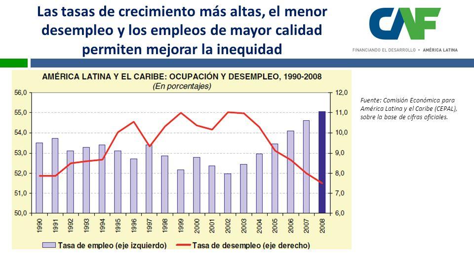 Las tasas de crecimiento más altas, el menor desempleo y los empleos de mayor calidad permiten mejorar la inequidad Fuente: Comisión Económica para América Latina y el Caribe (CEPAL), sobre la base de cifras oficiales.