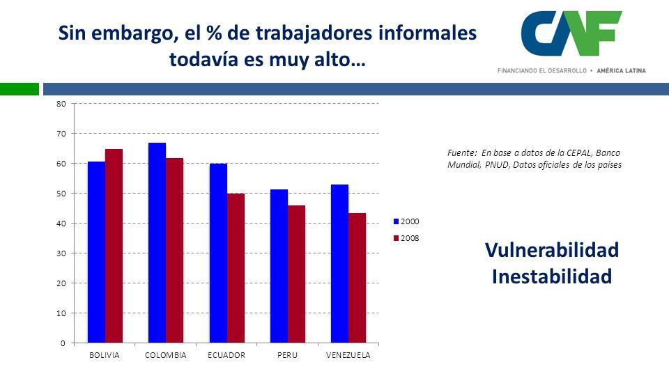 Fuente: En base a datos de la CEPAL, Banco Mundial, PNUD, Datos oficiales de los países Sin embargo, el % de trabajadores informales todavía es muy alto… Vulnerabilidad Inestabilidad