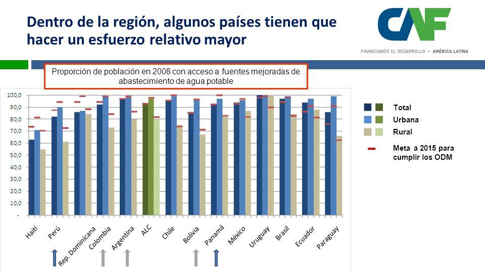 Proporción de población en 2008 con acceso a fuentes mejoradas de abastecimiento de agua potable Total Rural Urbana Meta a 2015 para cumplir los ODM Dentro de la región, algunos países tienen que hacer un esfuerzo relativo mayor