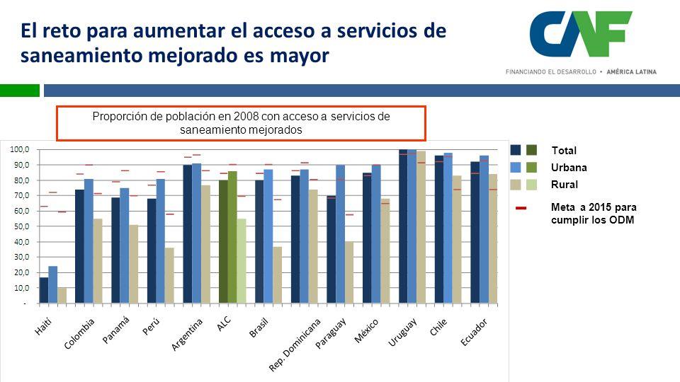 Total Rural Urbana Meta a 2015 para cumplir los ODM Proporción de población en 2008 con acceso a servicios de saneamiento mejorados El reto para aumentar el acceso a servicios de saneamiento mejorado es mayor