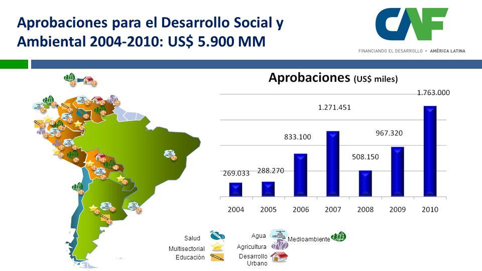 Aprobaciones para el Desarrollo Social y Ambiental 2004-2010: US$ 5.900 MM Agua Salud Multisectorial Educación Agricultura Desarrollo Urbano Medioambiente
