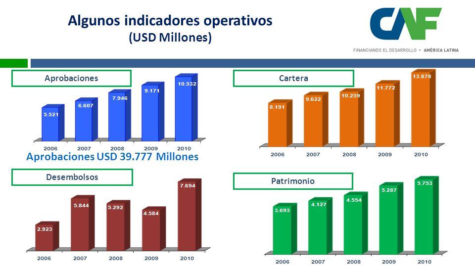 Algunos indicadores operativos (USD Millones) AprobacionesCartera Patrimonio Desembolsos Aprobaciones USD 39.777 Millones