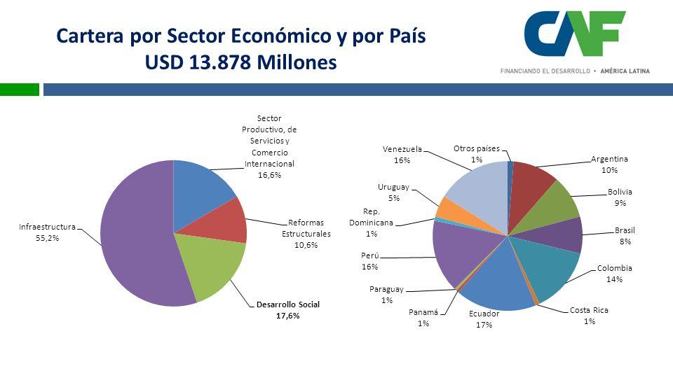 Mayor presencia como fuente de financiamiento multilateral en América Latina Aprobaciones 2010: USD 37.118 millones Aprobaciones 2006-2010: USD 114.975 millones Aprobaciones 1990: USD 10.658 millones