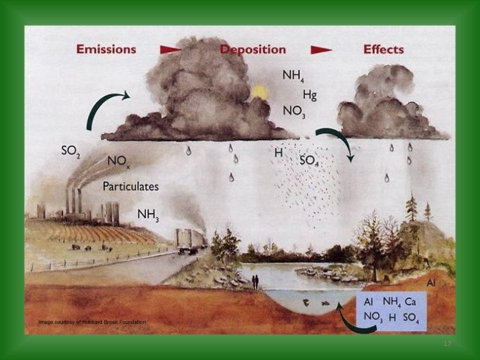 En la atmósfera los óxidos de nitrógeno y azufre son convertidos en ácido nítrico y sulfúrico que vuelven a la tierra con las precipitaciones de lluvi