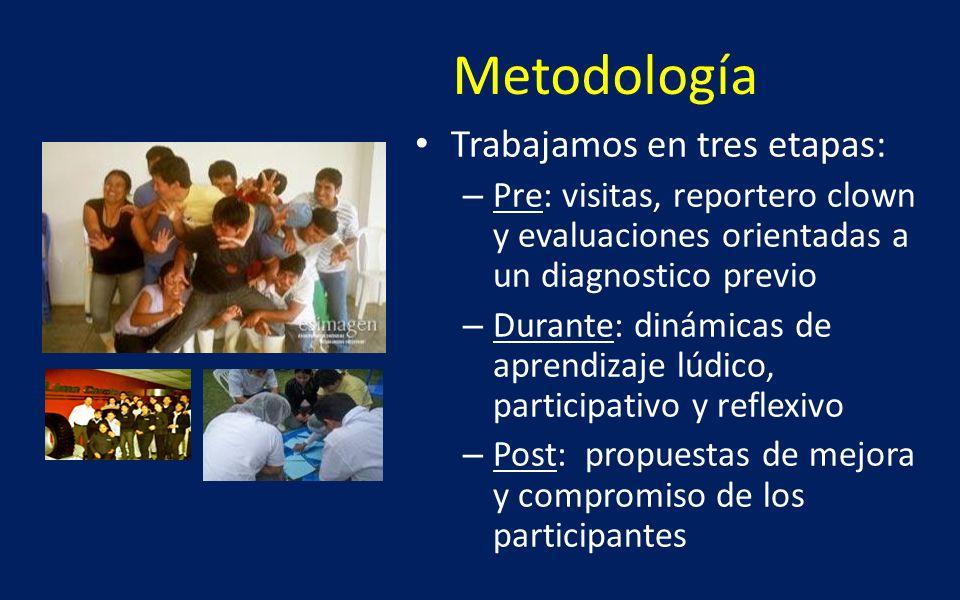 Metodología Trabajamos en tres etapas: – Pre: visitas, reportero clown y evaluaciones orientadas a un diagnostico previo – Durante: dinámicas de apren