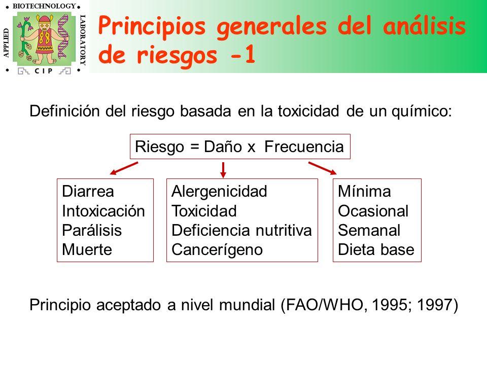 Principios generales del análisis de riesgos -1 Riesgo = Daño x Frecuencia Alergenicidad Toxicidad Deficiencia nutritiva Cancerígeno Diarrea Intoxicac