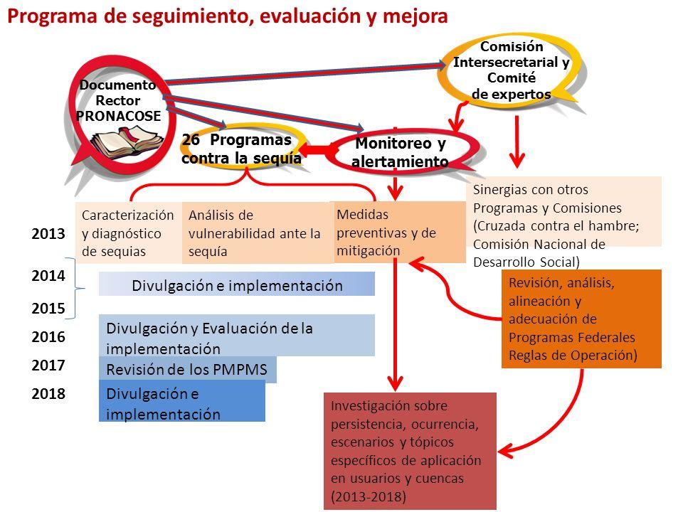 Medidas preventivas y de mitigación Caracterización y diagnóstico de sequias Análisis de vulnerabilidad ante la sequía 2013 2014 2015 2016 2017 2018 D