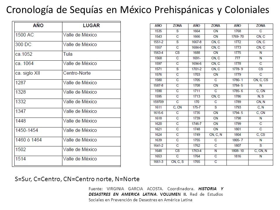Cronología de Sequías en México Prehispánicas y Coloniales Fuente: VIRGINIA GARCIA ACOSTA. Coordinadora. HISTORIA Y DESASTRES EN AMERICA LATINA. VOLUM