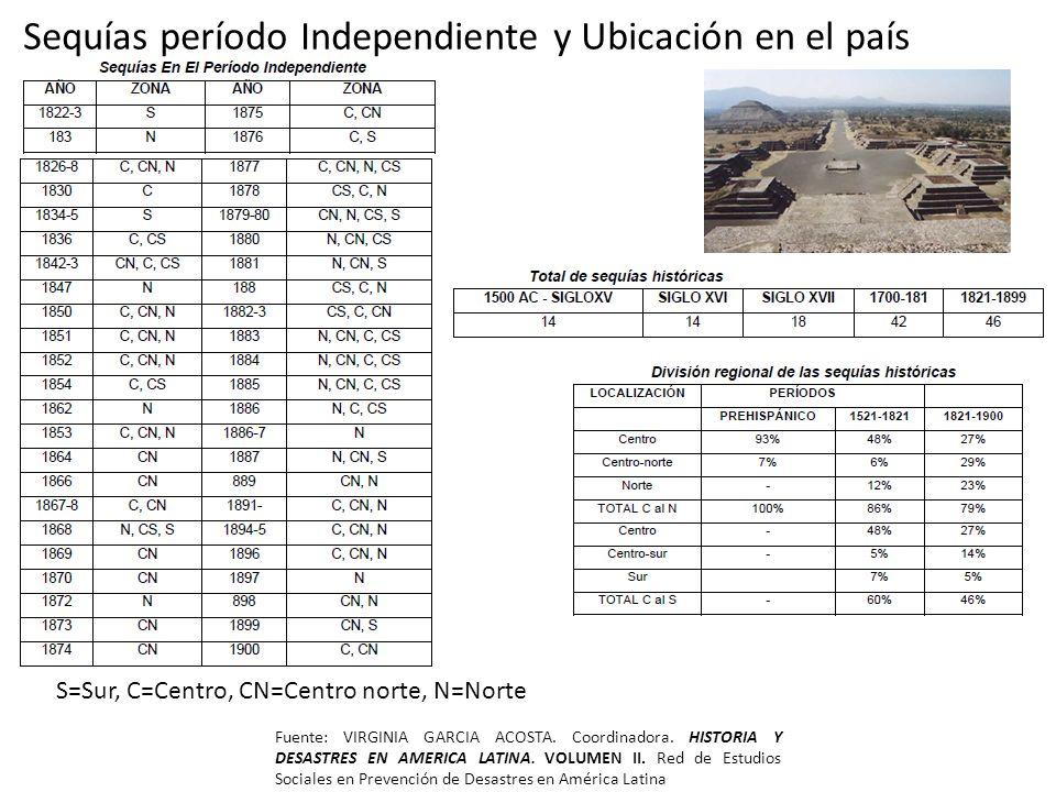 Sequías período Independiente y Ubicación en el país Fuente: VIRGINIA GARCIA ACOSTA. Coordinadora. HISTORIA Y DESASTRES EN AMERICA LATINA. VOLUMEN II.