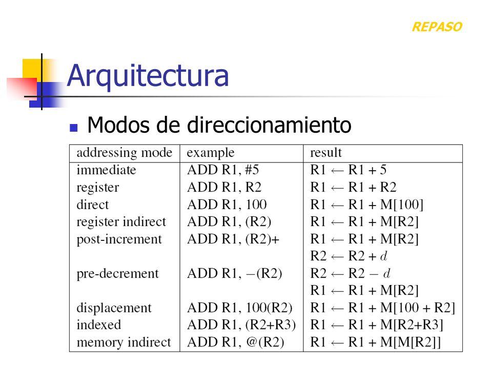 Arquitectura Modos de direccionamiento REPASO