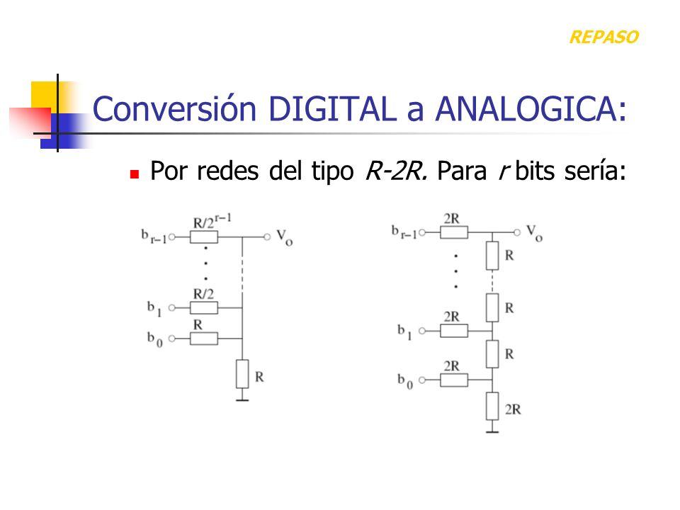 Conversión DIGITAL a ANALOGICA: Por redes del tipo R-2R. Para r bits sería: REPASO