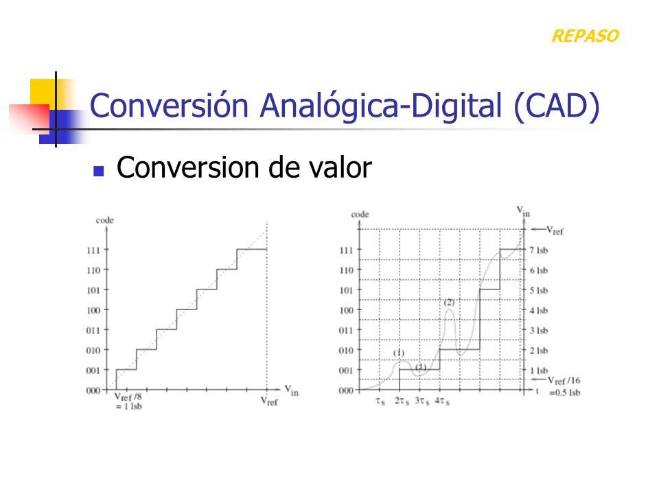 Conversión Analógica-Digital (CAD) Conversion de valor REPASO