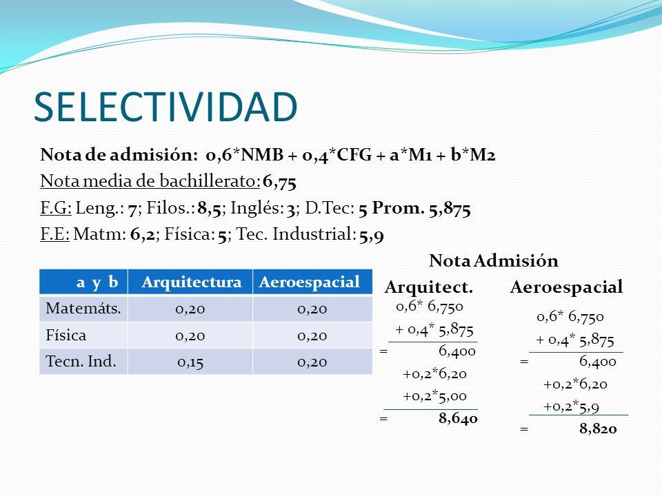 SELECTIVIDAD Nota de admisión: 0,6*NMB + 0,4*CFG + a*M1 + b*M2 Nota media de bachillerato: 6,75 F.G: Leng.: 7; Filos.: 8,5; Inglés: 3; D.Tec: 5 Prom.