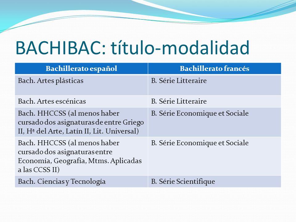 BACHIBAC: título-modalidad Bachillerato españolBachillerato francés Bach. Artes plásticasB. Série Litteraire Bach. Artes escénicasB. Série Litteraire
