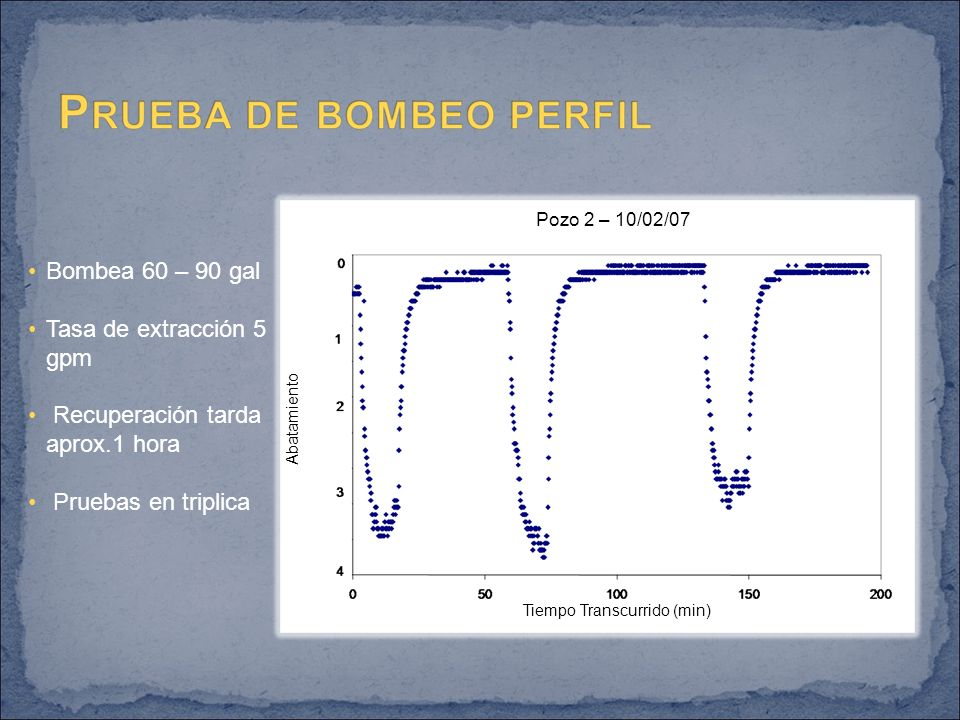 Bombea 60 – 90 gal Tasa de extracción 5 gpm Recuperación tarda aprox.1 hora Pruebas en triplica Abatamiento Tiempo Transcurrido (min) Pozo 2 – 10/02/07