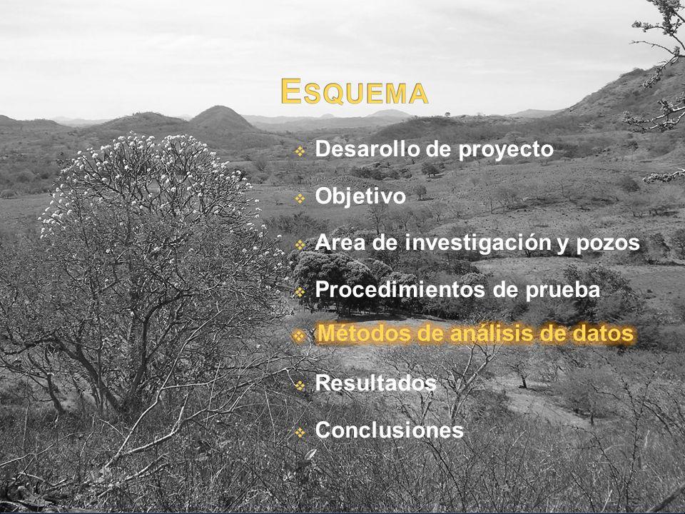 Desarollo de proyecto Objetivo Area de investigación y pozos Procedimientos de prueba Resultados Conclusiones