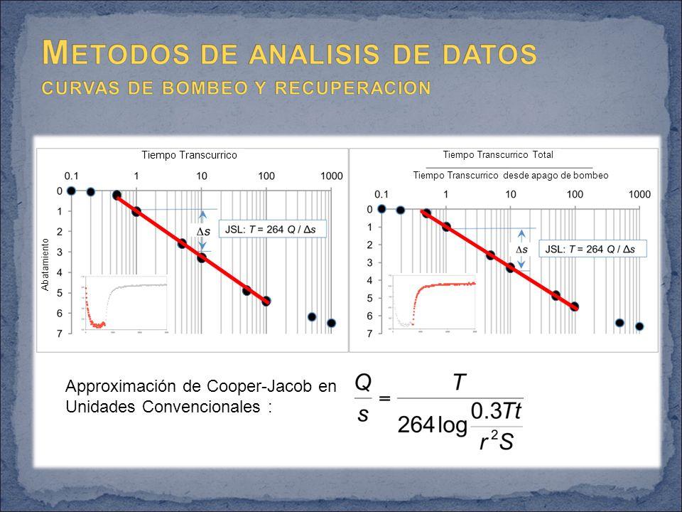 Approximación de Cooper-Jacob en Unidades Convencionales : Tiempo Transcurrico Tiempo Transcurrico Total Tiempo Transcurrico desde apago de bombeo Abatamiento