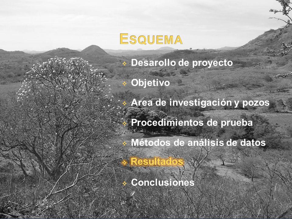 Desarollo de proyecto Objetivo Area de investigación y pozos Procedimientos de prueba Métodos de análisis de datos Conclusiones