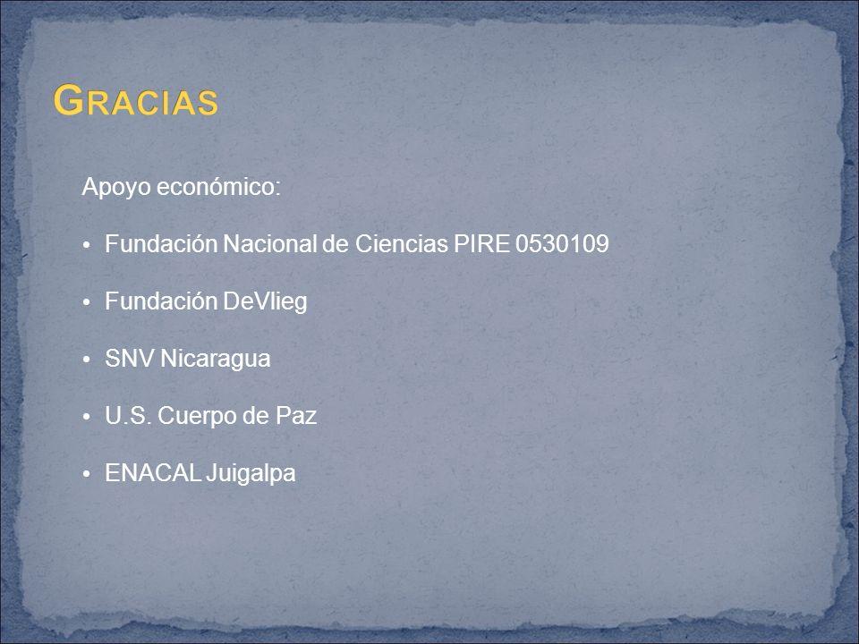 Apoyo económico: Fundación Nacional de Ciencias PIRE 0530109 Fundación DeVlieg SNV Nicaragua U.S.