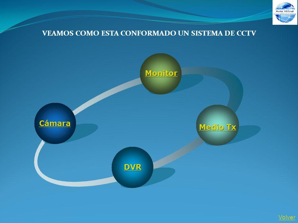 VEAMOS COMO ESTA CONFORMADO UN SISTEMA DE CCTV Volver Cámara Monitor Medio Tx Medio Tx DVR