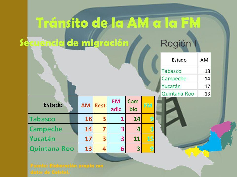 Tránsito de la AM a la FM Secuencia de migración Fuente: Elaboración propia con datos de Cofetel.