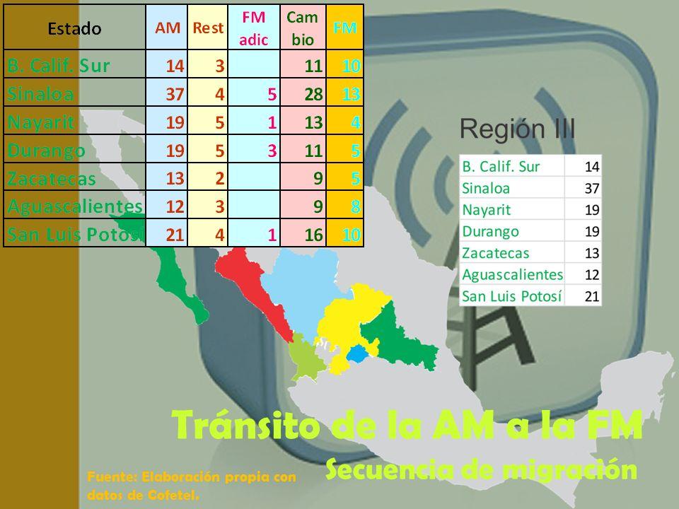 Fuente: Elaboración propia con datos de Cofetel. Tránsito de la AM a la FM Secuencia de migración