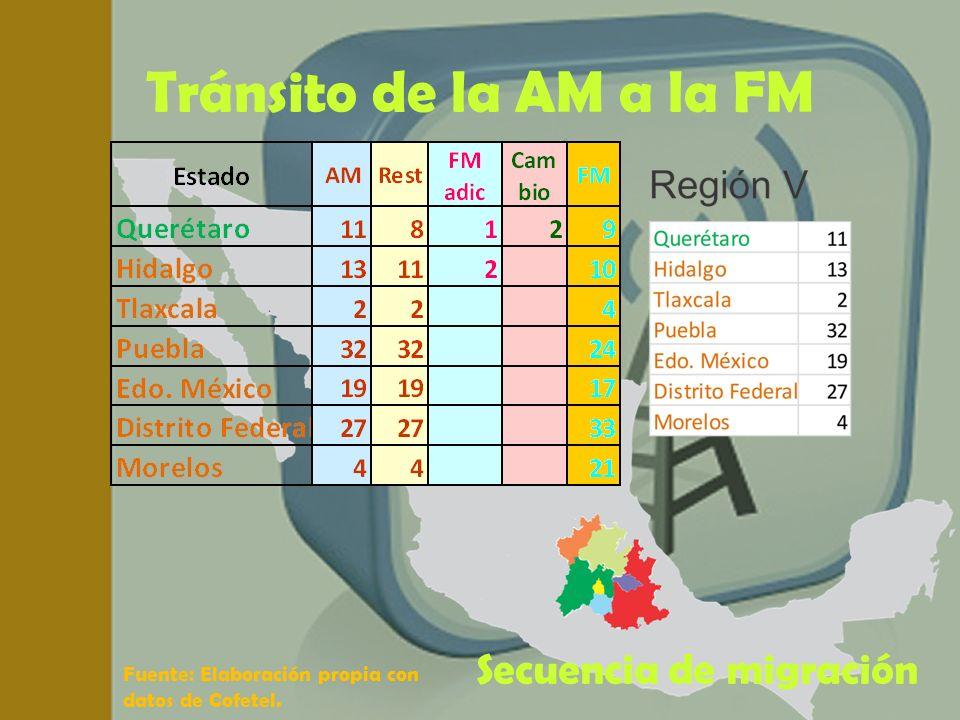 Tránsito de la AM a la FM Fuente: Elaboración propia con datos de Cofetel. Secuencia de migración