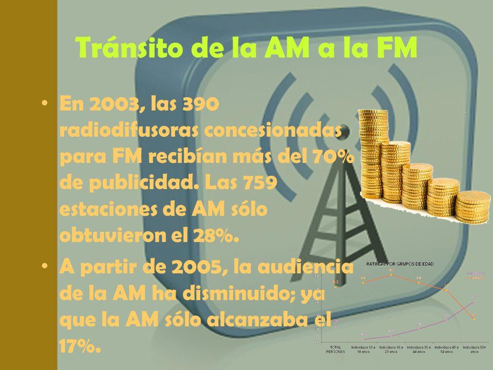 Tránsito de la AM a la FM En 2003, las 390 radiodifusoras concesionadas para FM recibían más del 70% de publicidad. Las 759 estaciones de AM sólo obtu