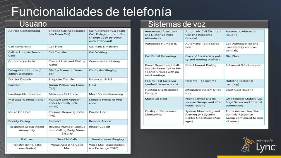 Funcionalidades de telefonía Usuario Sistemas de voz