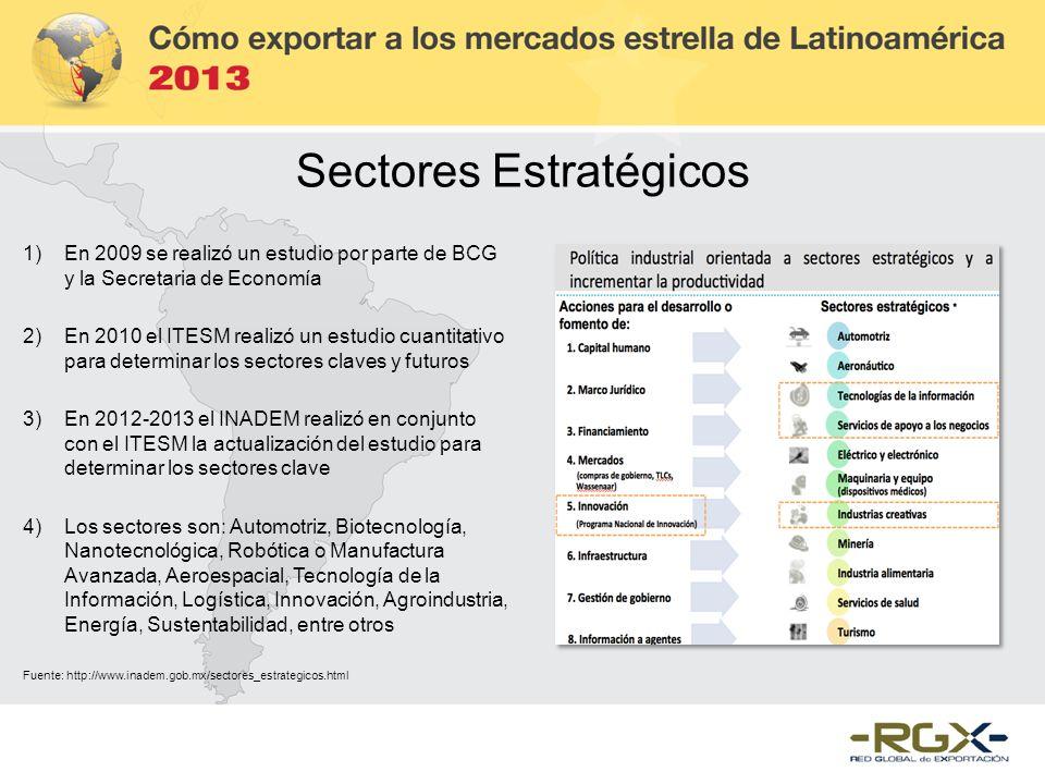 Sectores Estratégicos 1)En 2009 se realizó un estudio por parte de BCG y la Secretaria de Economía 2)En 2010 el ITESM realizó un estudio cuantitativo