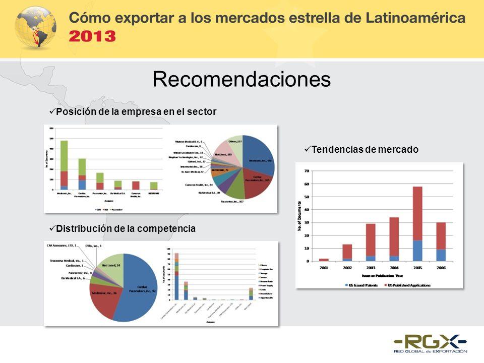 Posición de la empresa en el sector Distribución de la competencia Tendencias de mercado Recomendaciones