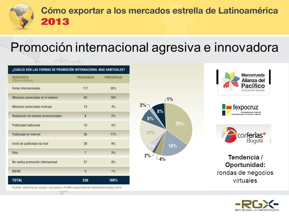 Promoción internacional agresiva e innovadora Tendencia / Oportunidad: rondas de negocios virtuales