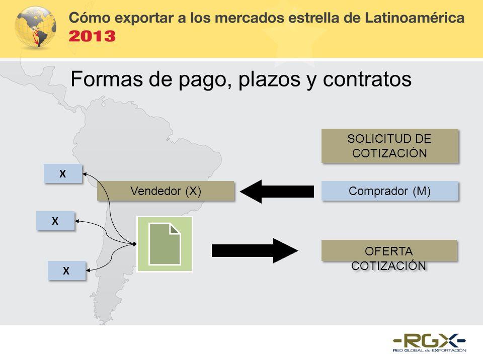SOLICITUD DE COTIZACIÓN Vendedor (X) Comprador (M) X X X X X X OFERTA COTIZACIÓN Formas de pago, plazos y contratos
