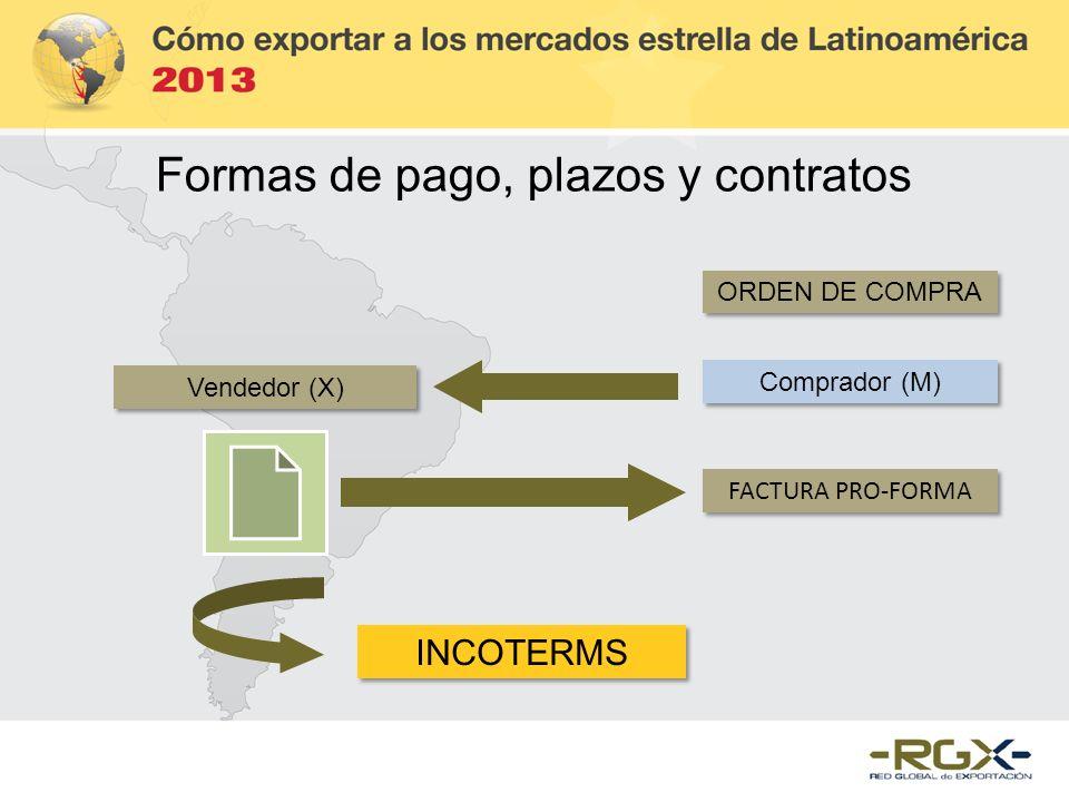 ORDEN DE COMPRA Vendedor (X) Comprador (M) FACTURA PRO-FORMA INCOTERMS Formas de pago, plazos y contratos