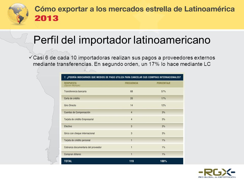 Casi 6 de cada 10 importadoras realizan sus pagos a proveedores externos mediante transferencias. En segundo orden, un 17% lo hace mediante LC Perfil