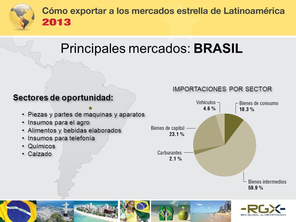 Principales mercados: BRASIL Sectores de oportunidad: Piezas y partes de maquinas y aparatos Insumos para el agro Alimentos y bebidas elaborados Insum