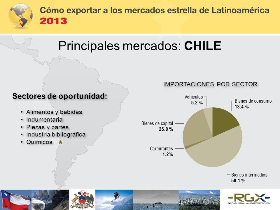 Principales mercados: CHILE Sectores de oportunidad: Alimentos y bebidas Indumentaria Piezas y partes Industria bibliográfica Químicos Sectores de opo