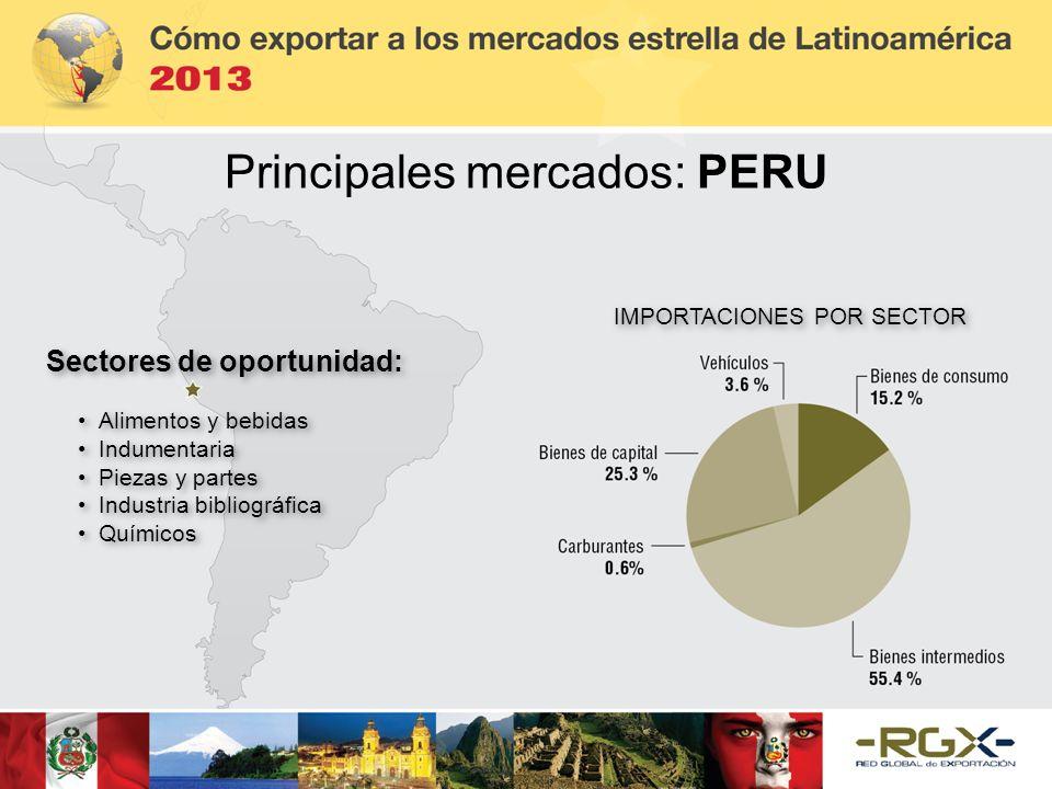 Principales mercados: PERU Sectores de oportunidad: Alimentos y bebidas Indumentaria Piezas y partes Industria bibliográfica Químicos Sectores de opor