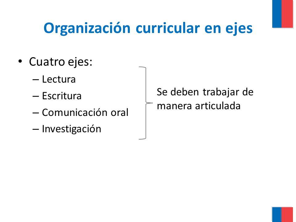 Organización curricular en ejes Cuatro ejes: – Lectura – Escritura – Comunicación oral – Investigación Se deben trabajar de manera articulada
