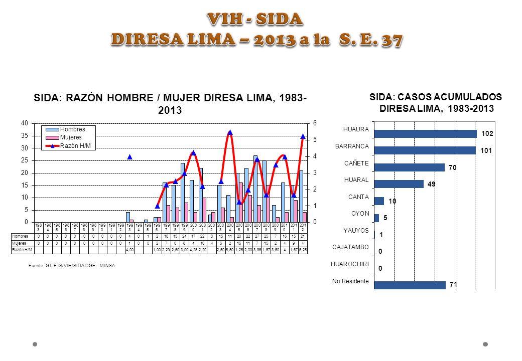 SIDA: RAZÓN HOMBRE / MUJER DIRESA LIMA, 1983- 2013 Fuente: GT ETS/VIH/SIDA DGE - MINSA SIDA: CASOS ACUMULADOS DIRESA LIMA, 1983-2013