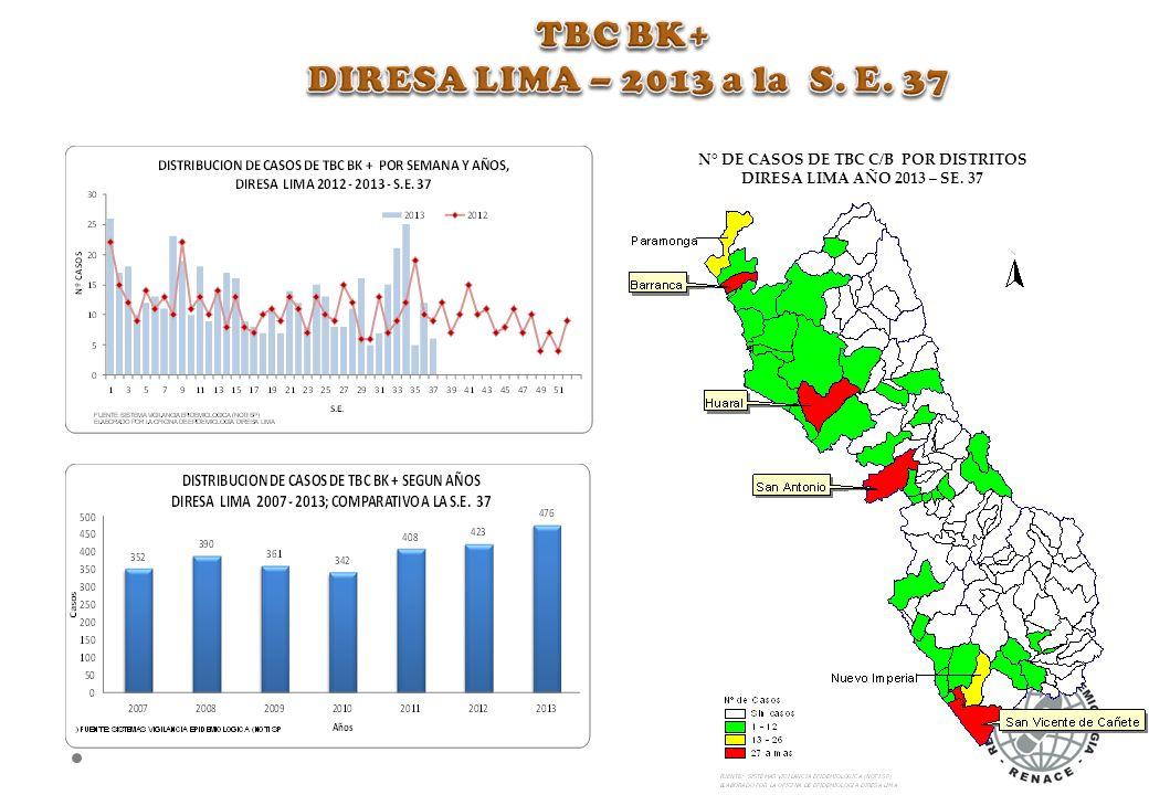 N° DE CASOS DE TBC C/B POR DISTRITOS DIRESA LIMA AÑO 2013 – SE. 37