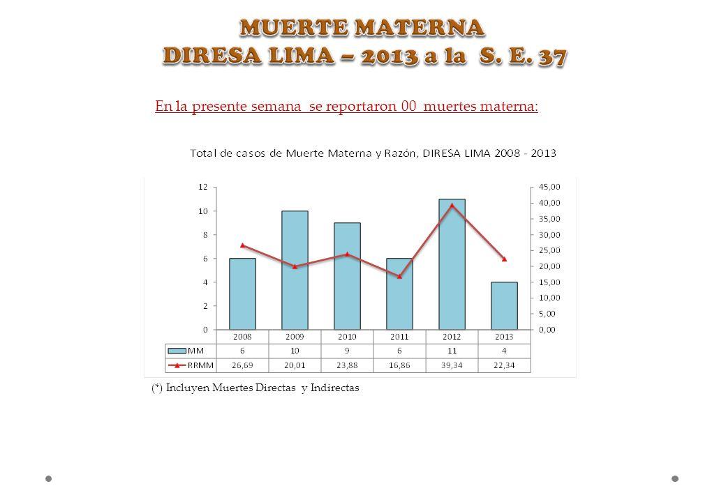 En la presente semana se reportaron 00 muertes materna: (*) Incluyen Muertes Directas y Indirectas