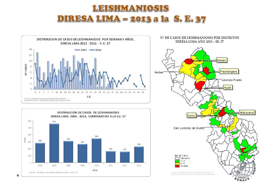N° DE CASOS DE LEISHMANIOSIS POR DISTRITOS DIRESA LIMA AÑO 2013 – SE. 37
