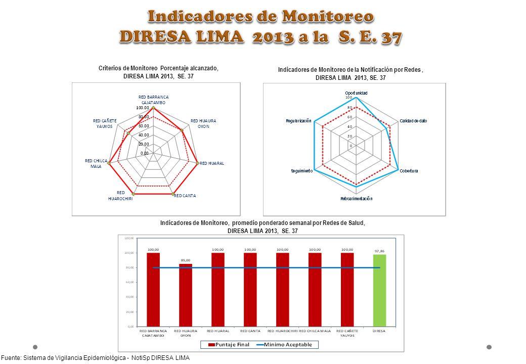 Criterios de Monitoreo Porcentaje alcanzado, DIRESA LIMA 2013, SE. 37 Indicadores de Monitoreo de la Notificación por Redes, DIRESA LIMA 2013, SE. 37