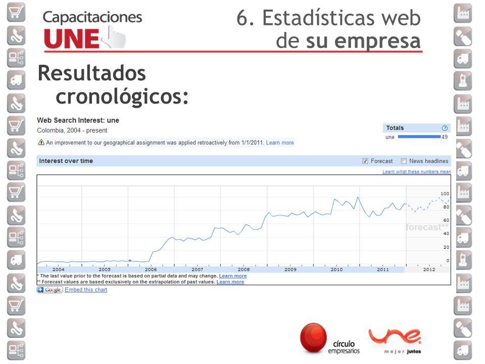 Resultados cronológicos: 6. Estadísticas web de su empresa