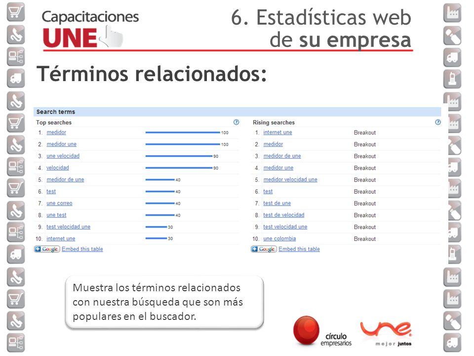 Términos relacionados: Muestra los términos relacionados con nuestra búsqueda que son más populares en el buscador.